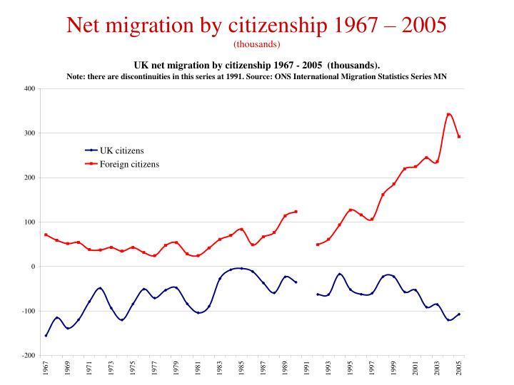 Net migration by citizenship 1967 – 2005