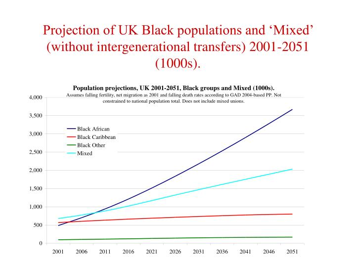 Projection of UK Black populations and 'Mixed' (without intergenerational transfers) 2001-2051 (1000s).