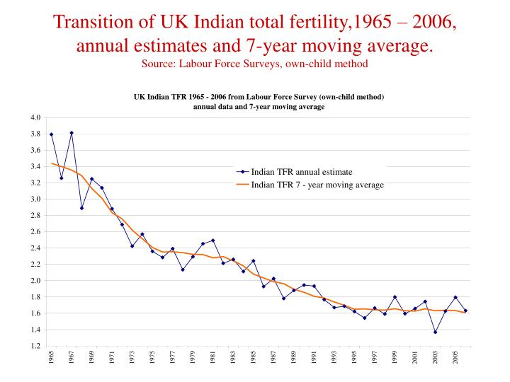 Transition of UK Indian total fertility,1965 – 2006, annual estimates and 7-year moving average.