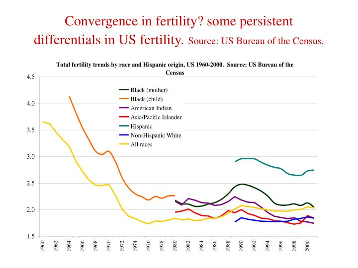 Convergence in fertility? some persistent differentials in US fertility.