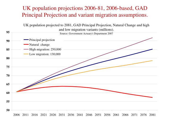 UK population projections 2006-81, 2006-based, GAD Principal Projection and variant migration assumptions.