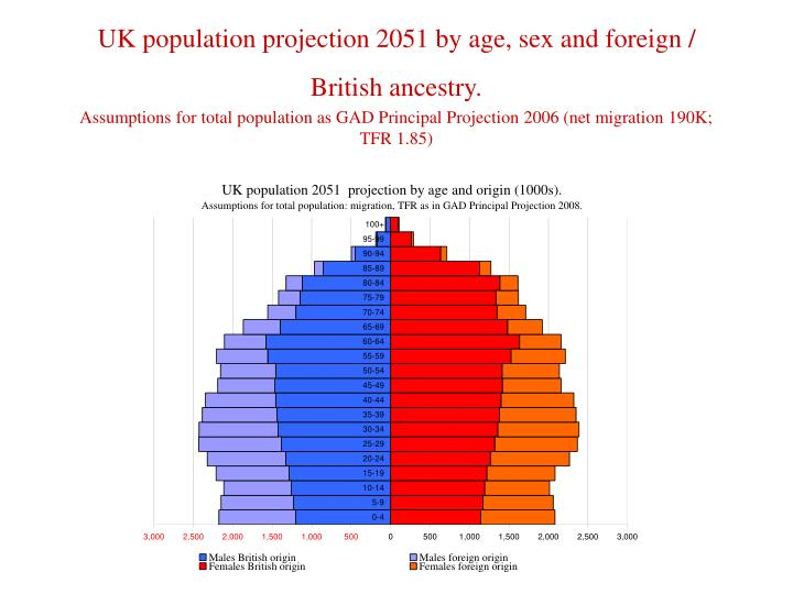 UK population projection 2051 by age, sex and foreign / British ancestry.