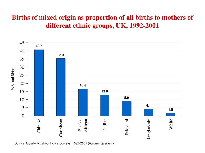 Births of mixed origin as proportion of all births to mothers of different ethnic groups, UK, 1992-2001