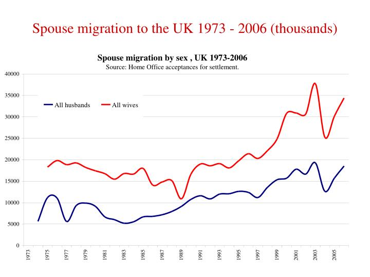 Spouse migration to the UK 1973 - 2006 (thousands)