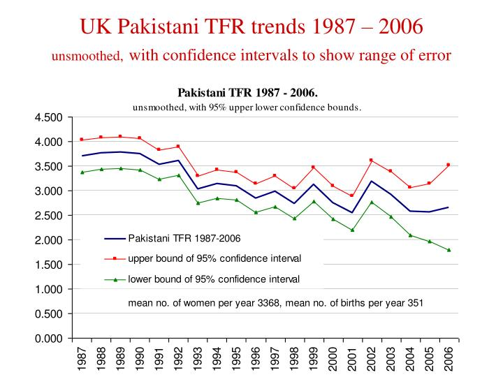 UK Pakistani TFR trends 1987 – 2006