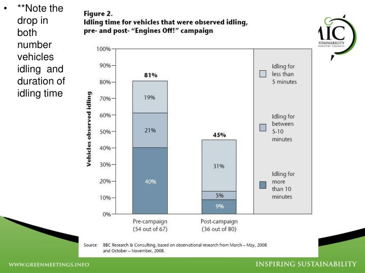 **Note the drop in both number vehicles idling  and duration of idling time