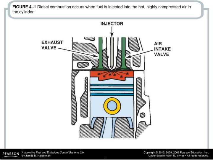 PPT - FIGURE 4–2 A typical injector pump type of automotive