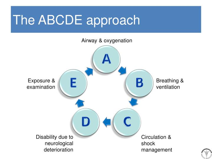 The ABCDE approach