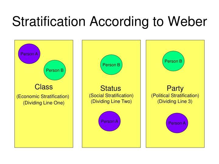 max weber social class