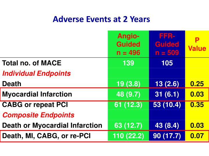 Adverse Events at 2 Years