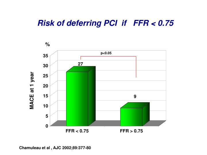 Risk of deferring PCI  if   FFR < 0.75