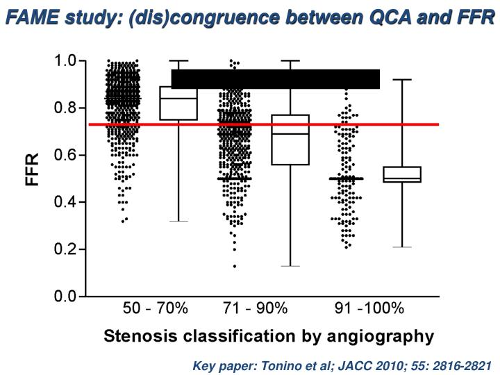 FAME study: (dis)congruence between QCA and FFR