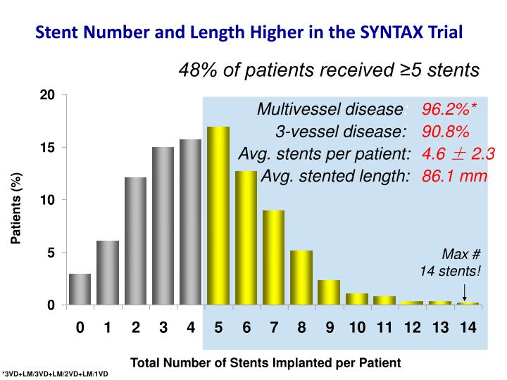 Stent Number and Length Higher in the SYNTAX Trial