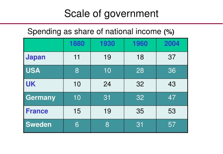 Scale of government