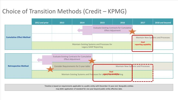Choice of Transition Methods (Credit – KPMG)