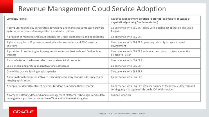 Revenue Management Cloud Service Adoption