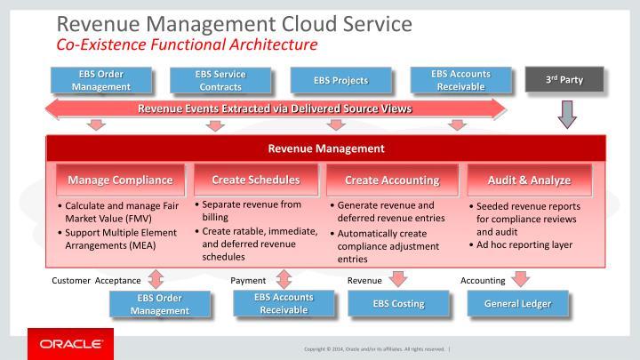 Revenue Management Cloud Service