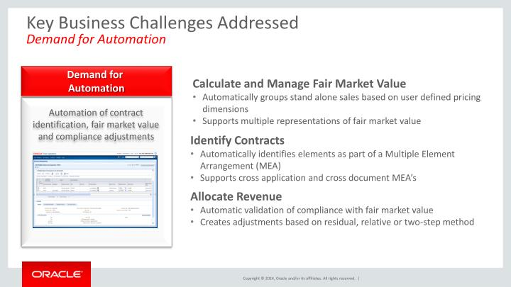 Key Business Challenges Addressed
