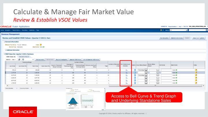 Calculate & Manage Fair Market Value