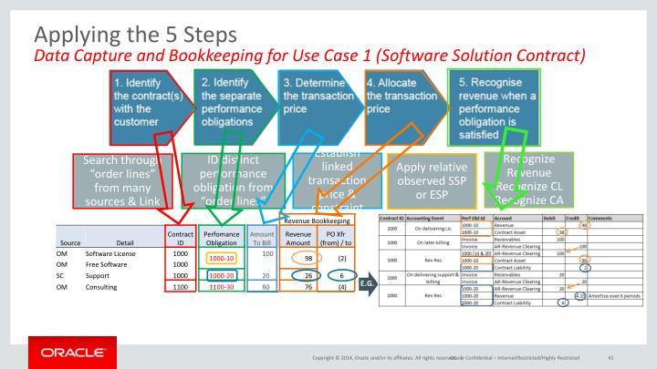 Applying the 5 Steps