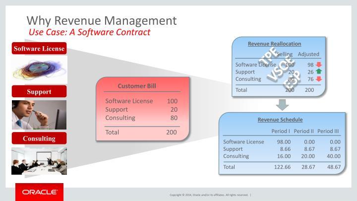 Why Revenue Management