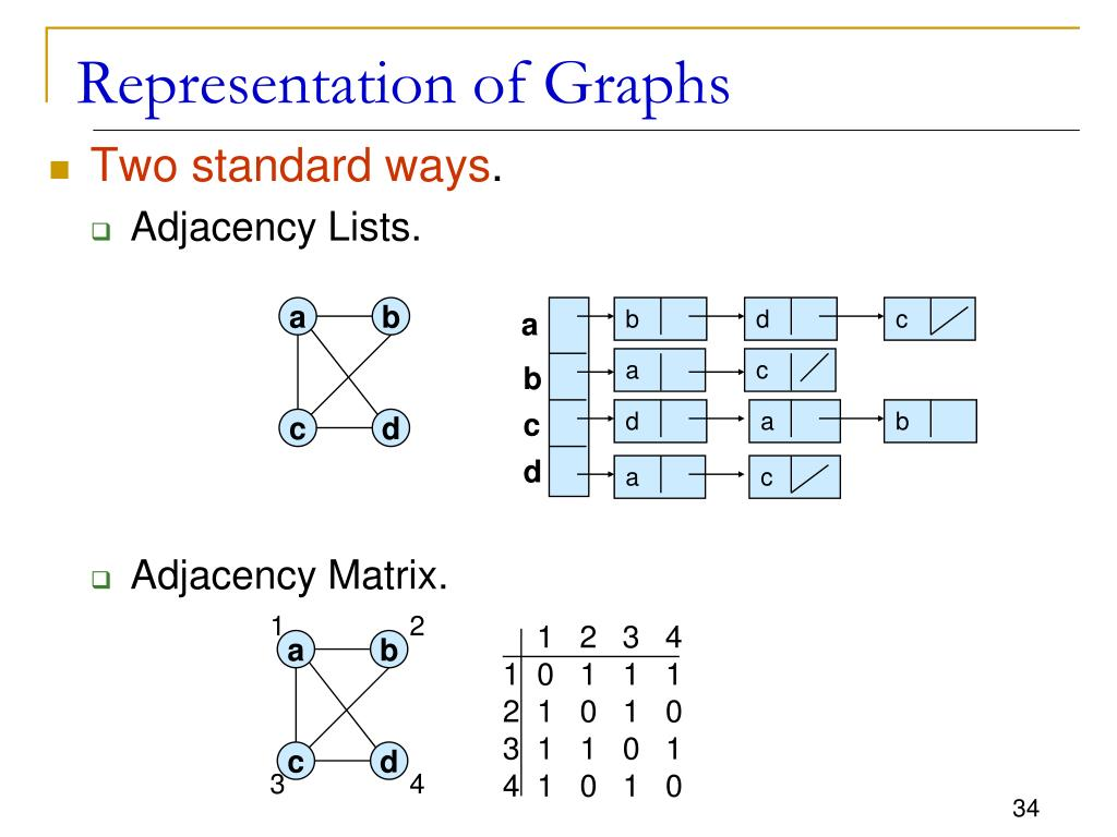 PPT - CSC 211 Data Structures Lecture 28 PowerPoint Presentation