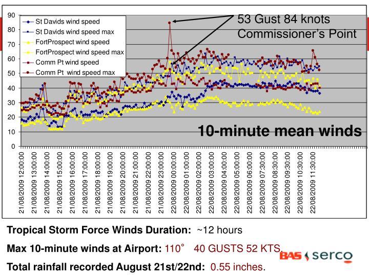 53 Gust 84 knots