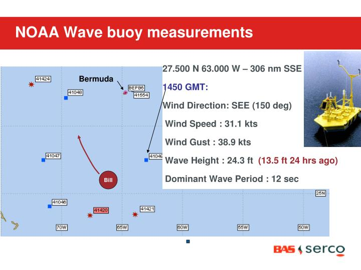 NOAA Wave buoy measurements