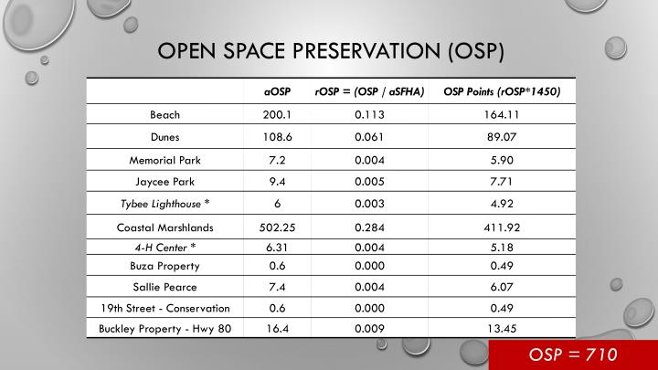 Open Space Preservation (OSP)