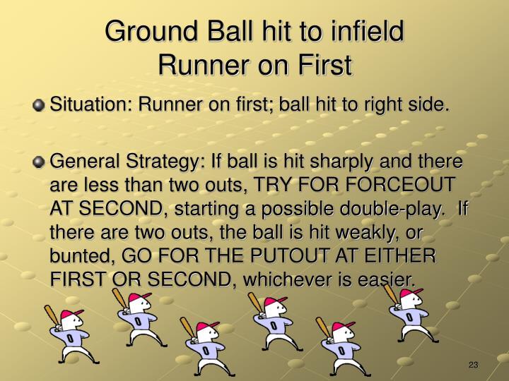 Ground Ball hit to infield