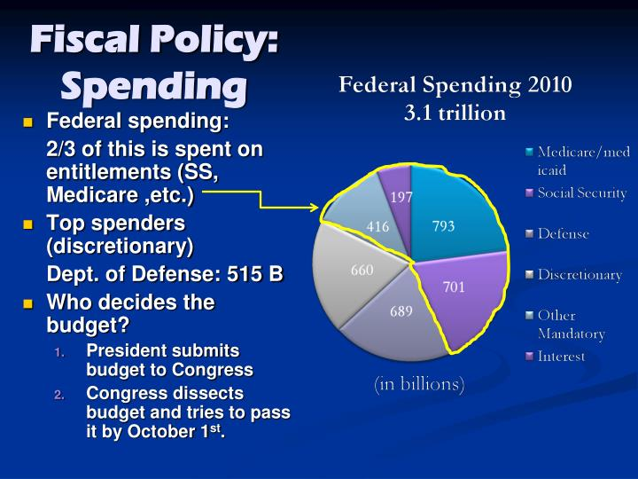 Fiscal Policy: