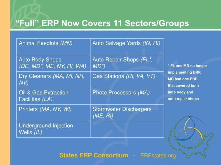 """Full"" ERP Now Covers 11 Sectors/Groups"