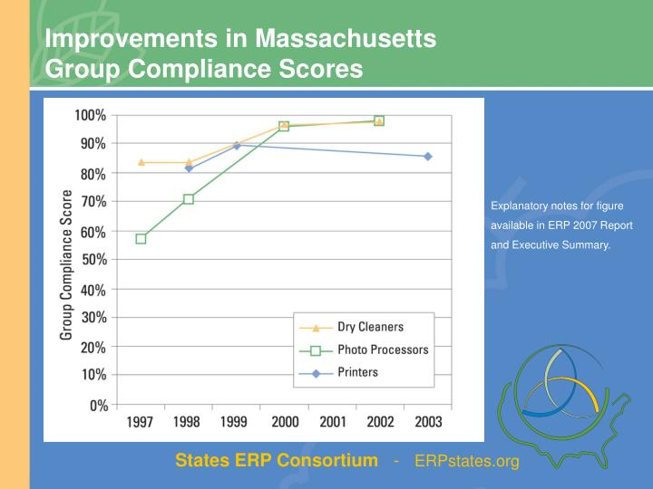 Improvements in Massachusetts