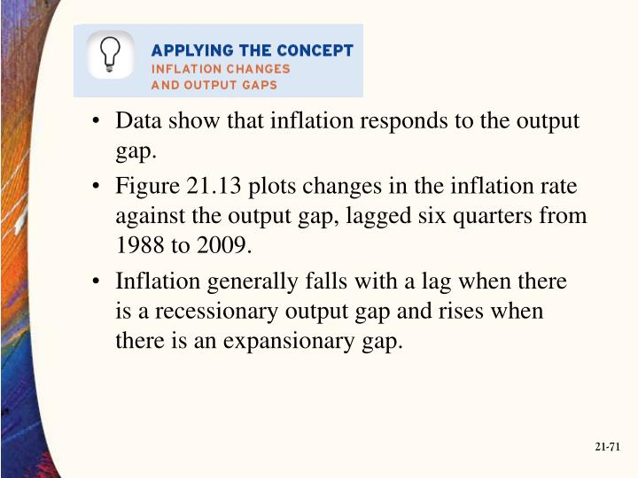 Data show that inflation responds to the output gap.