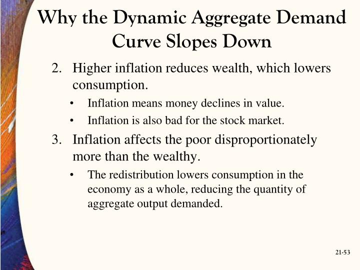 Why the Dynamic Aggregate Demand Curve Slopes Down
