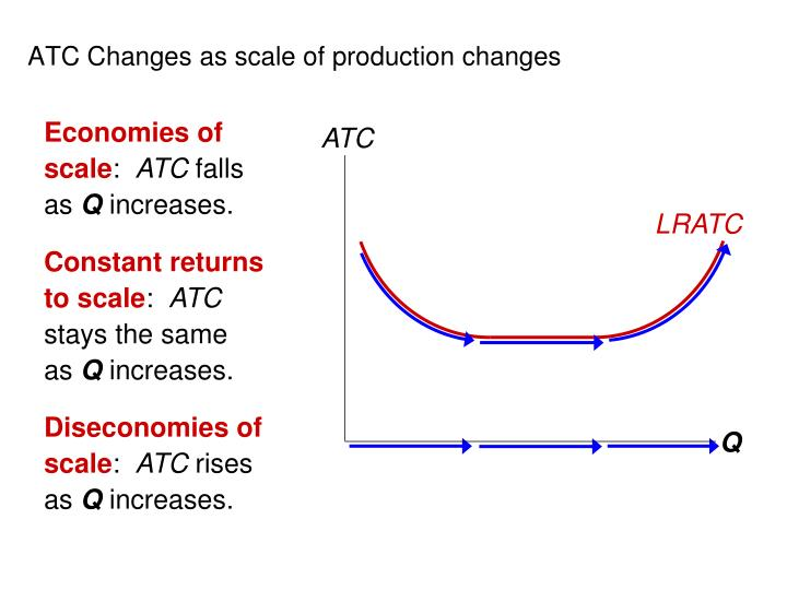ATC Changes as scale of production changes