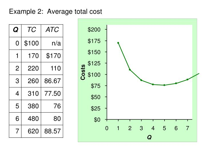 Example 2:  Average total cost