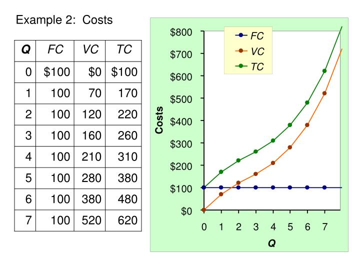 Example 2:  Costs