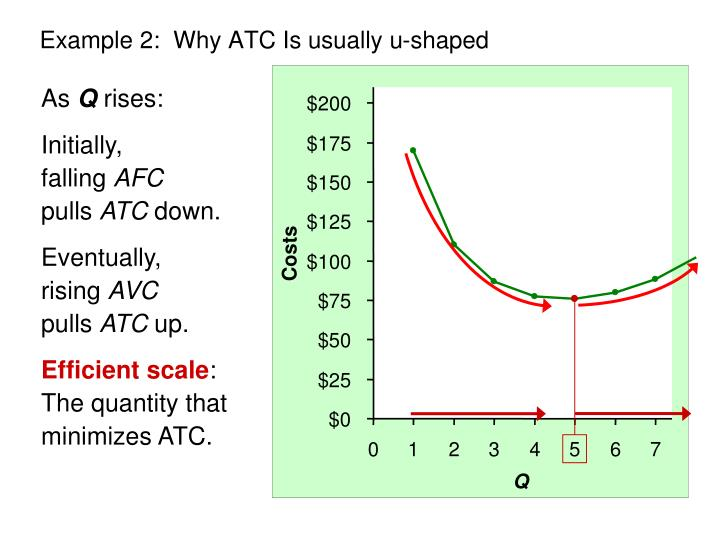 Example 2:  Why ATC Is usually u-shaped