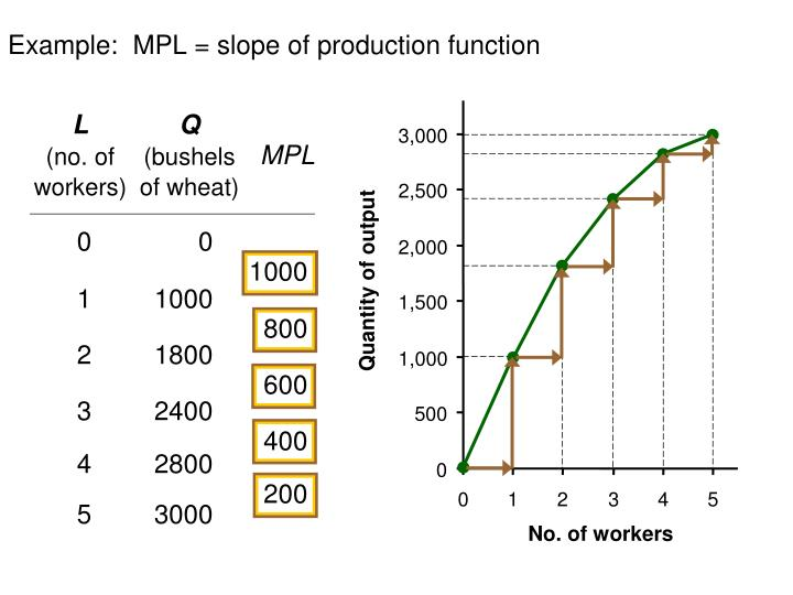 Example:  MPL = slope of production function
