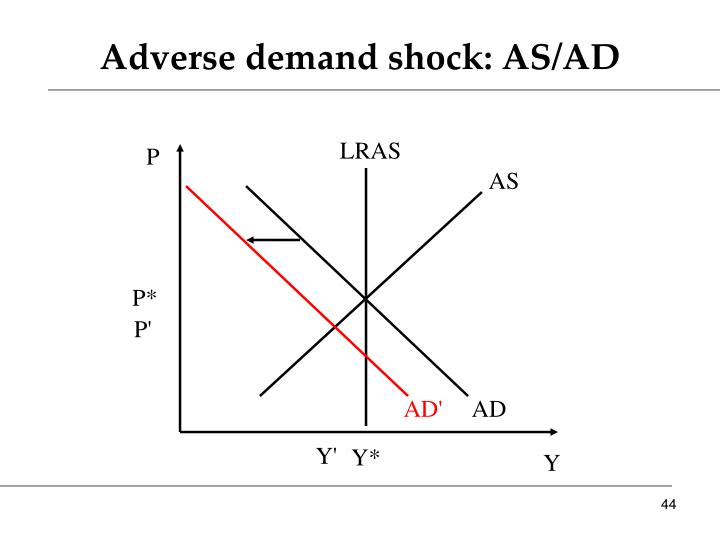 Adverse demand shock: AS/AD