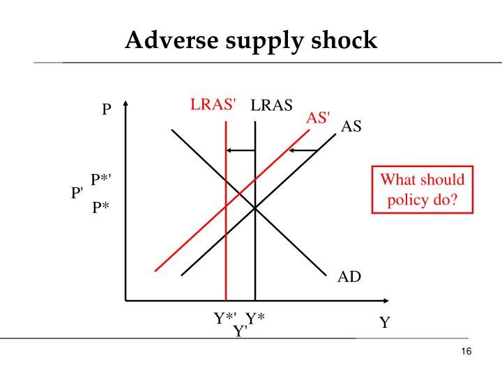 Adverse supply shock