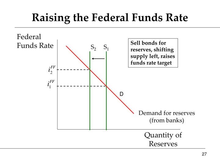 Raising the Federal Funds Rate