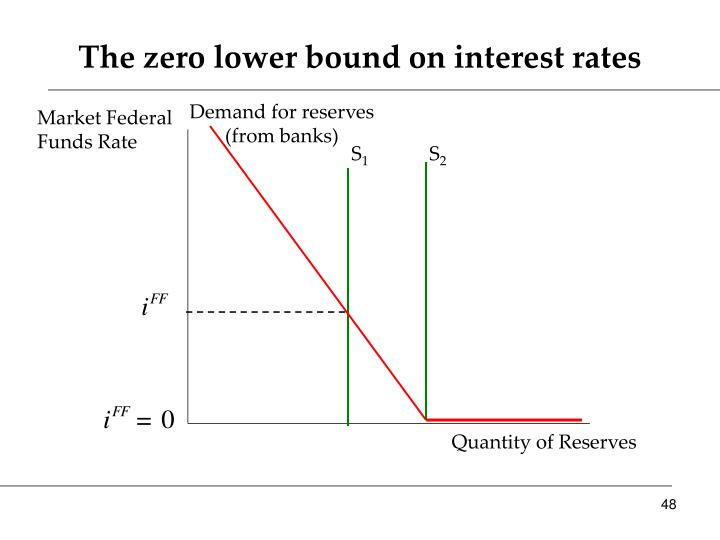 The zero lower bound on interest rates