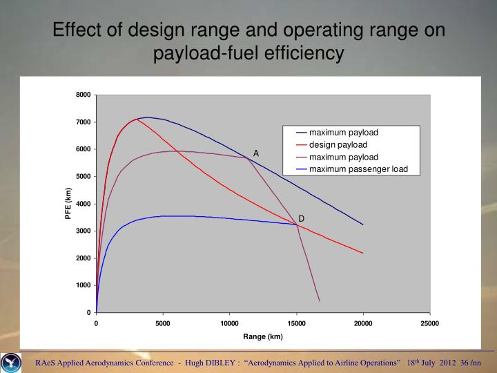 Effect of design range and operating range on payload-fuel efficiency