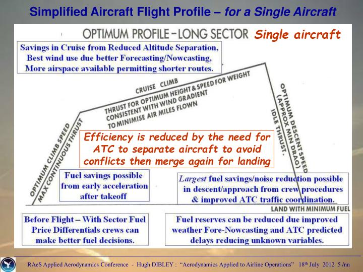 Simplified Aircraft Flight Profile
