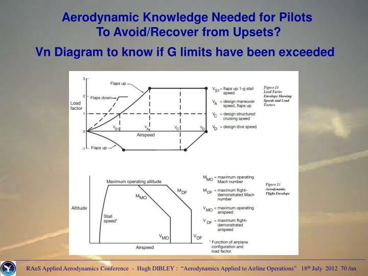 Aerodynamic Knowledge Needed for Pilots