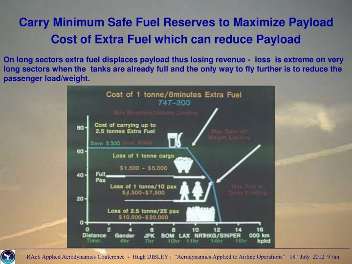 Carry Minimum Safe Fuel Reserves to Maximize Payload
