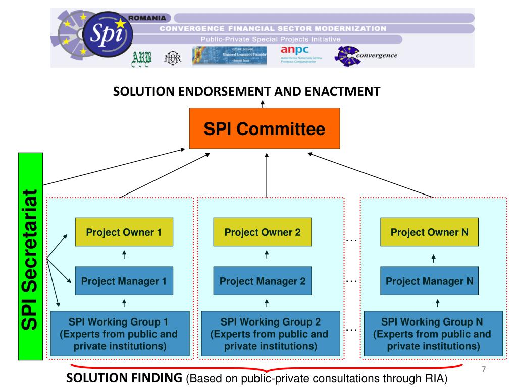PPT - The SPI Romania Experience Public-Private Financial