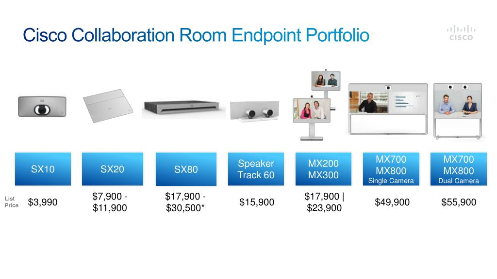 PPT - Drive to Collab Endpoint Refresh Program PowerPoint